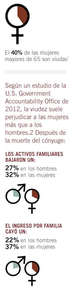 gráfico que muestra efectos de la viudez en hombres y mujeres