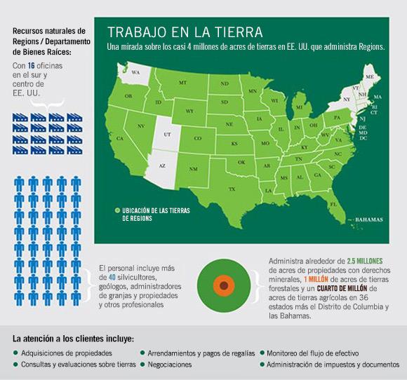 Mapa del Departamento de Recursos Naturales/Bienes Raíces (NRRE) de Regions