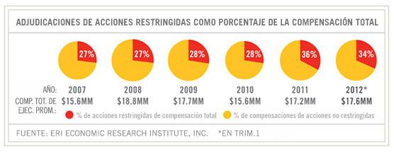 gráfico del dilema creciente a medida que las acciones de la compañía consumen una mayor porción de pagos