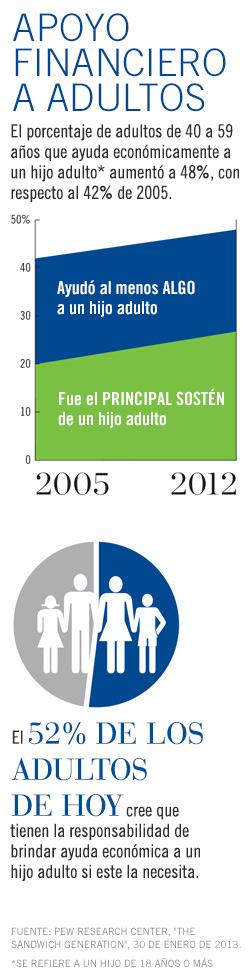 gráfico que muestra a padres que se encuentran en la situación de tener que mantener a su hijo adulto