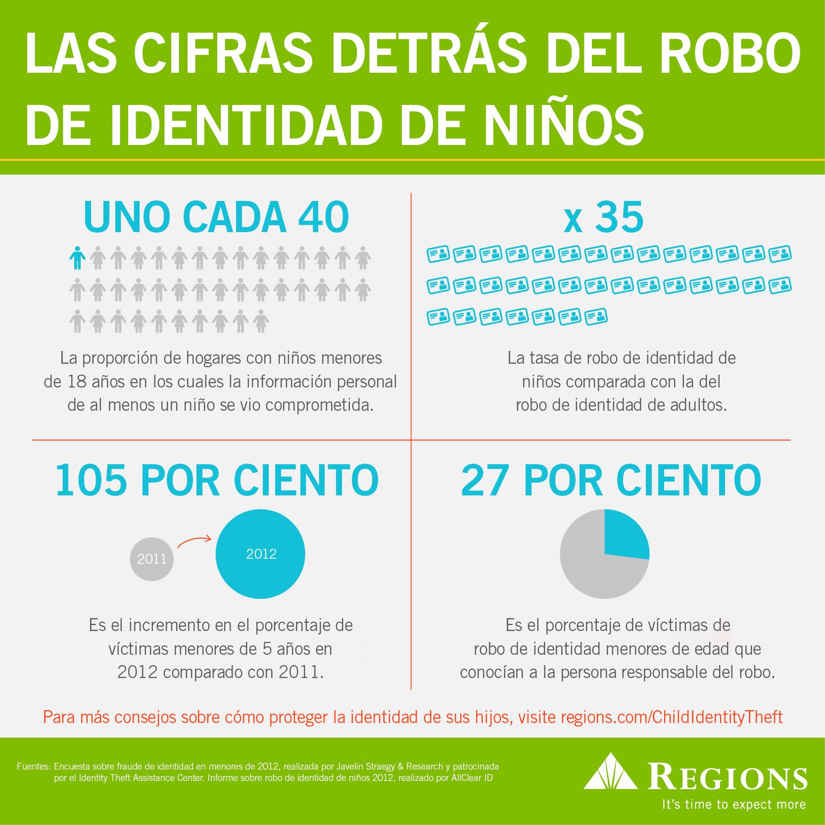 infografía de prevención del robo de identidad de niños