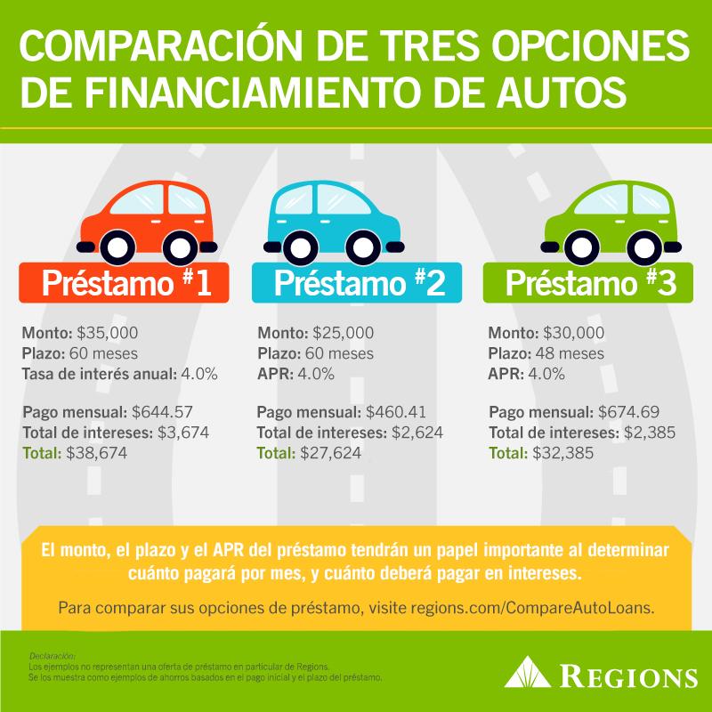 Infografía de comparar tres opciones de financiamiento de autos