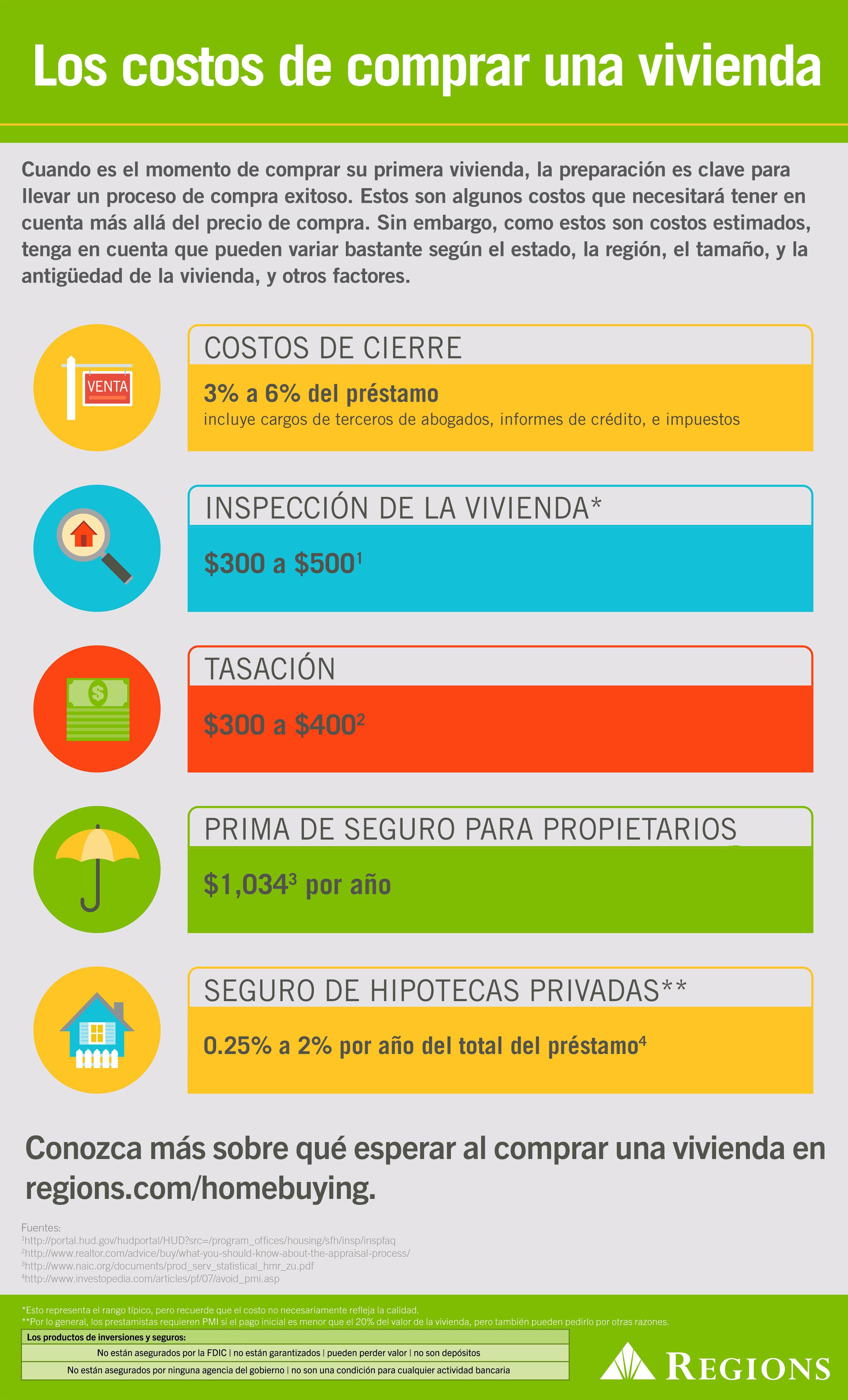 Infografía: El costo de comprar una vivienda