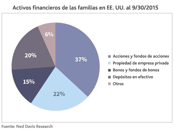 Finanzas nacionales de EE. UU.
