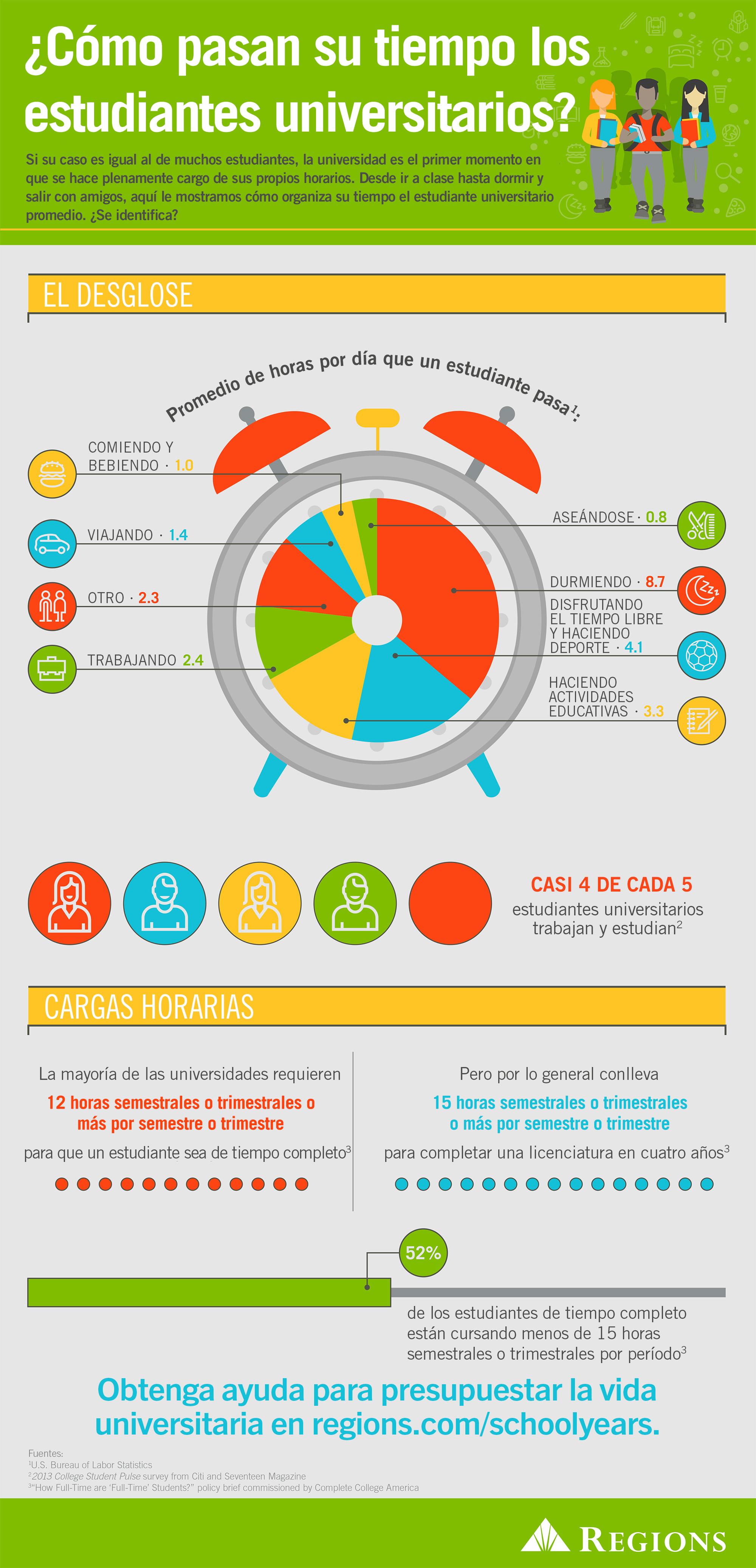 Gráfico informativo: ¿cómo pasan su tiempo los estudiantes universitarios?