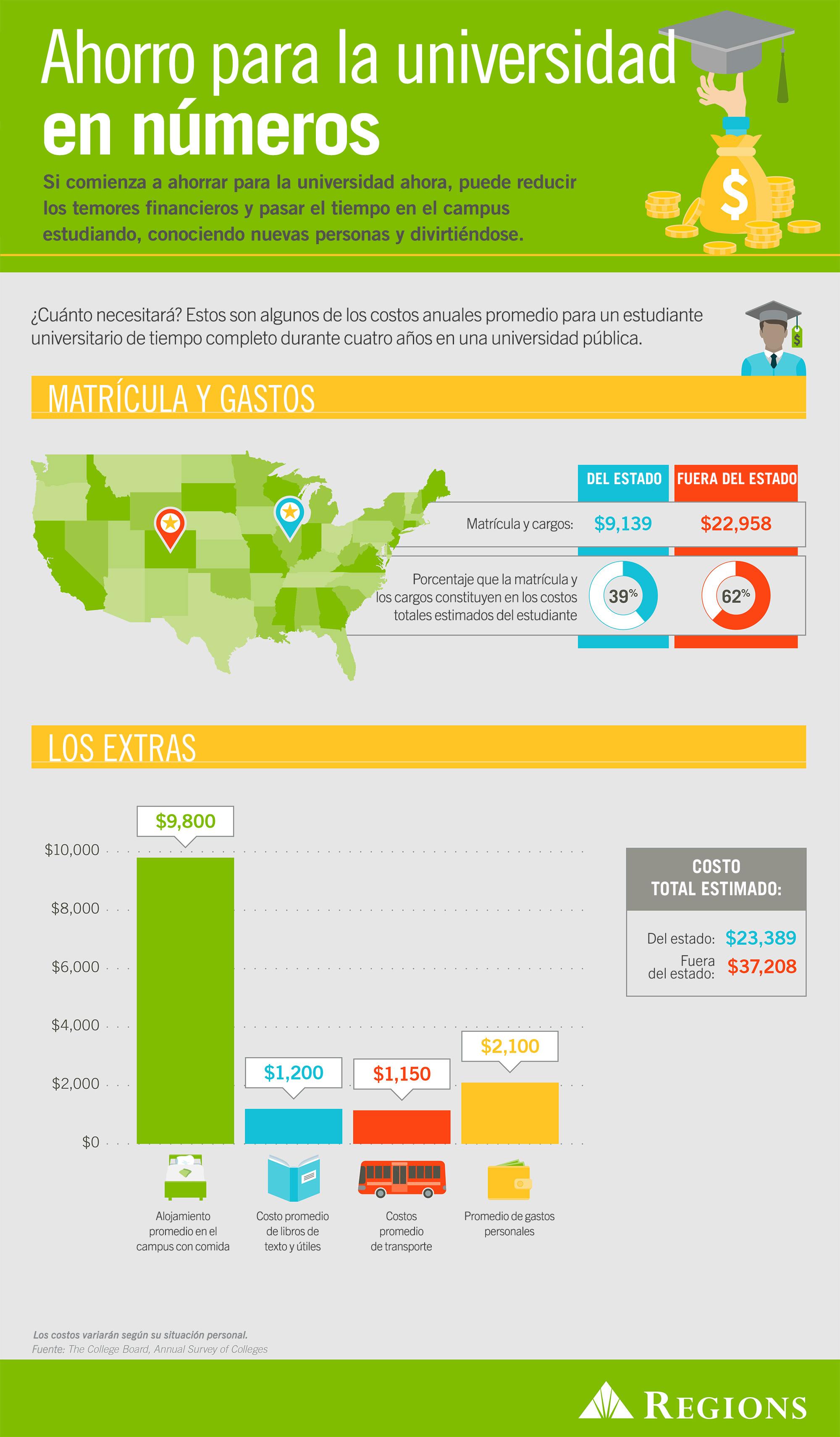 Infografía Ahorre para la universidad en números