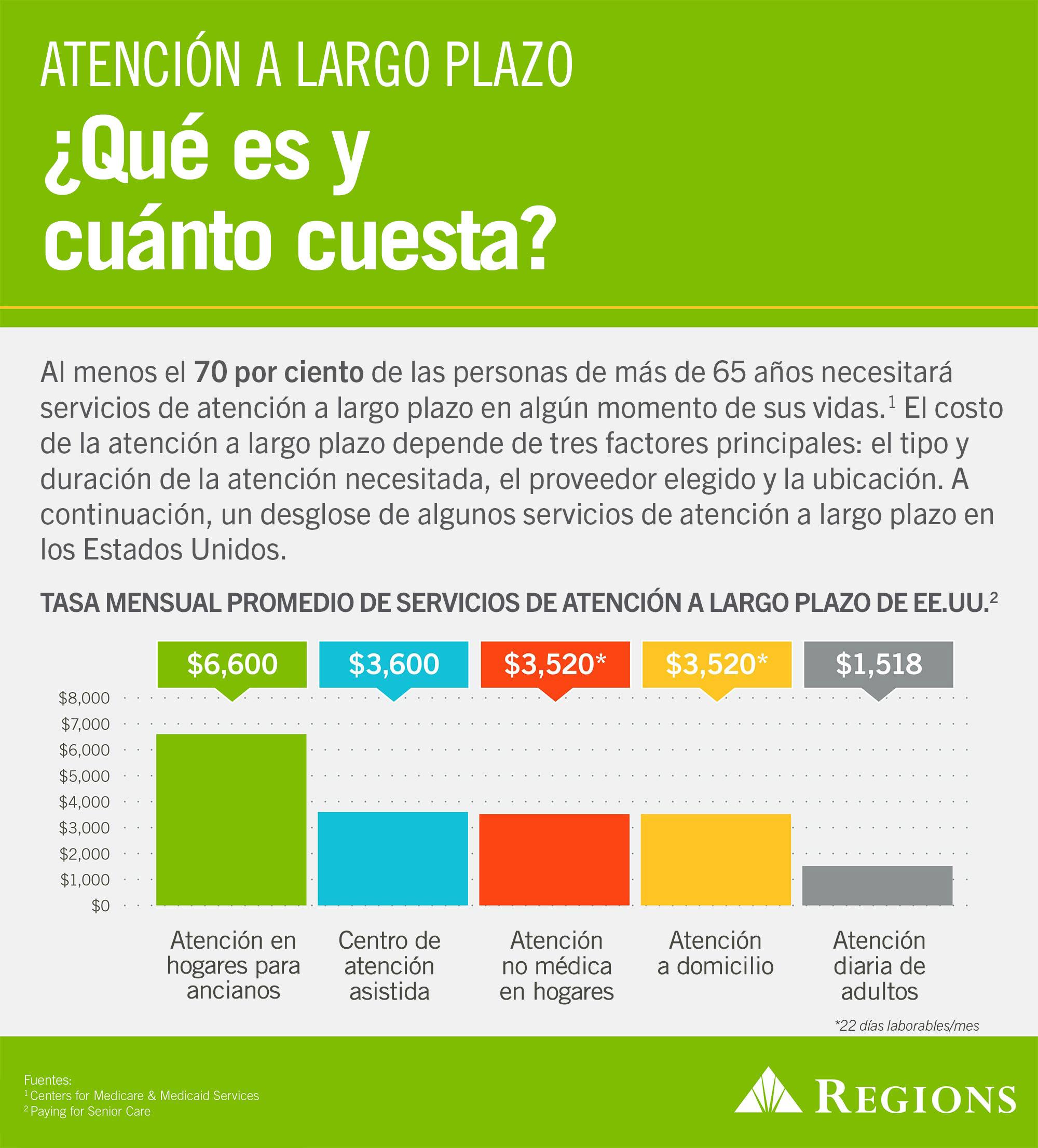 Información 2015-48: gráfico informativo sobre el costo de la atención a largo plazo