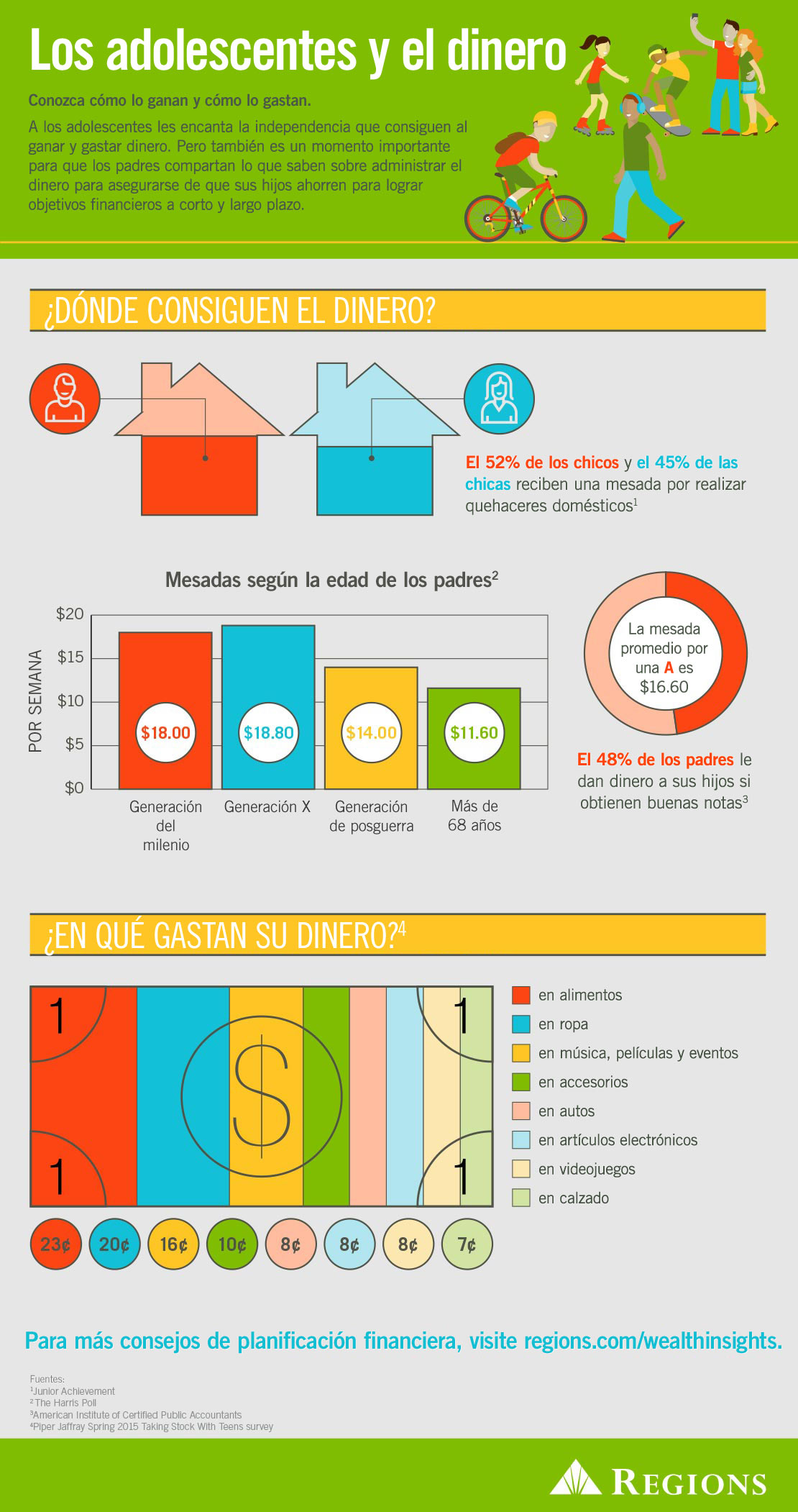 Infografía sobre cómo los adolescentes gastan su dinero