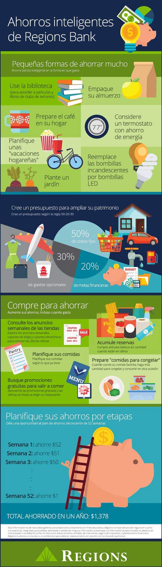 Gráfico informativo sobre 4 consejos de ahorros inteligentes