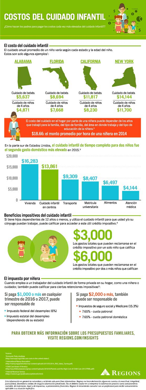 costos para el cuidado de niños