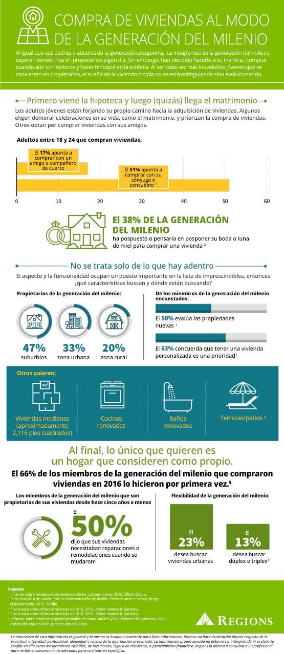 compra de viviendas de la generación del milenio